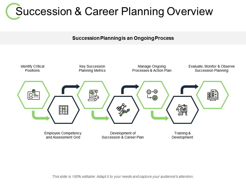 Succession And Career Planning Overview Employee Ppt Powerpoint Presentation Inspiration