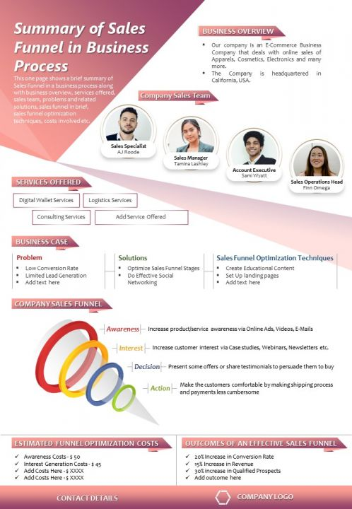 Summary Of Sales Funnel In Business Process Presentation Report Infographic PPT PDF Document