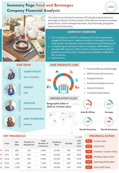 Summary One Page Food And Beverages Company Financial Analysis Document PPT PDF Doc Printable