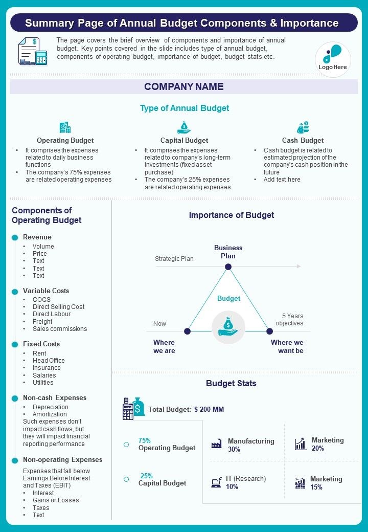 Summary One Page Of Annual Budget Components And Importance Document PPT PDF Doc Printable