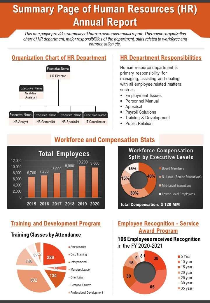 Summary Page Of Human Resources HR Annual Report Presentation Report PPT PDF Document