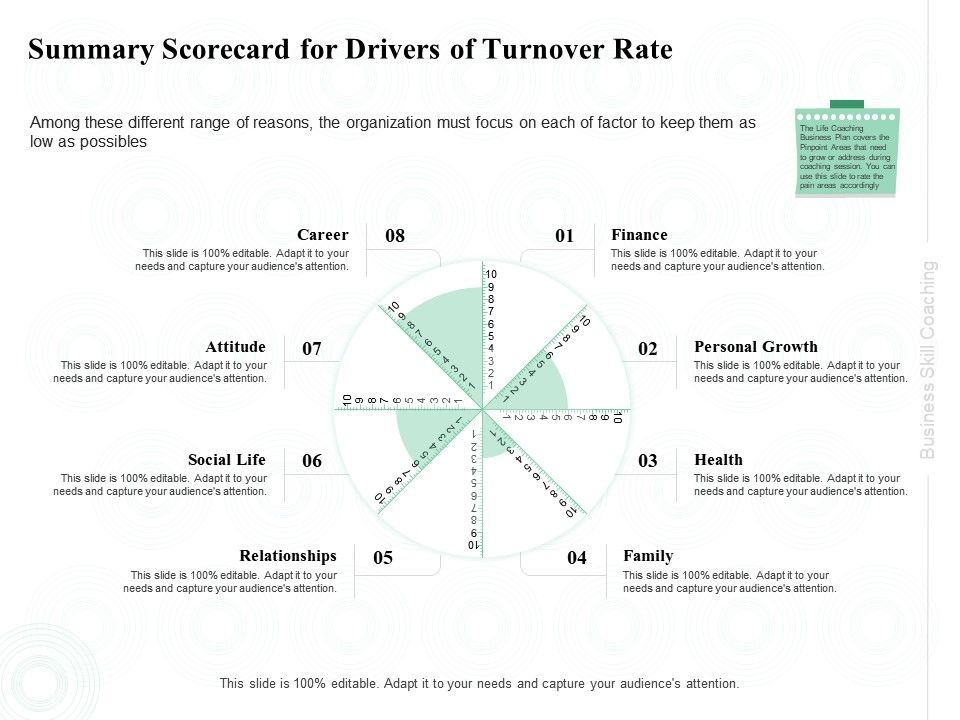 Summary Scorecard For Drivers Of Turnover Rate Social Life Ppt Powerpoint Presentation Model Designs Download