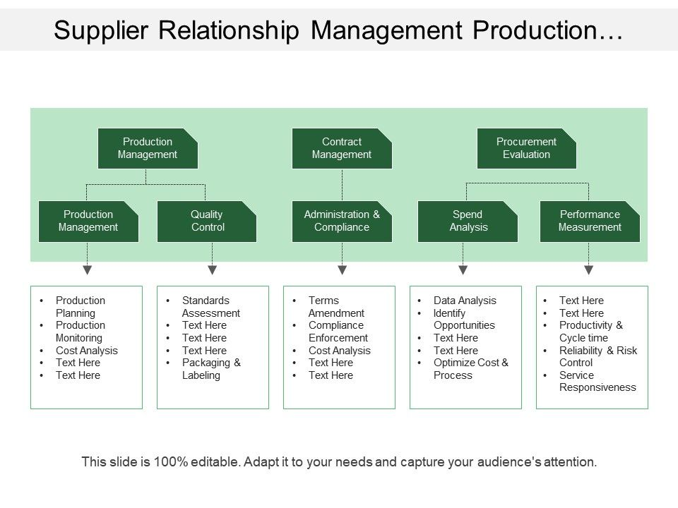 Supplier Relationship Management Production Contract
