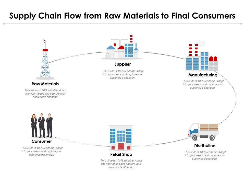 Supply Chain Flow From Raw Materials To Final Consumers