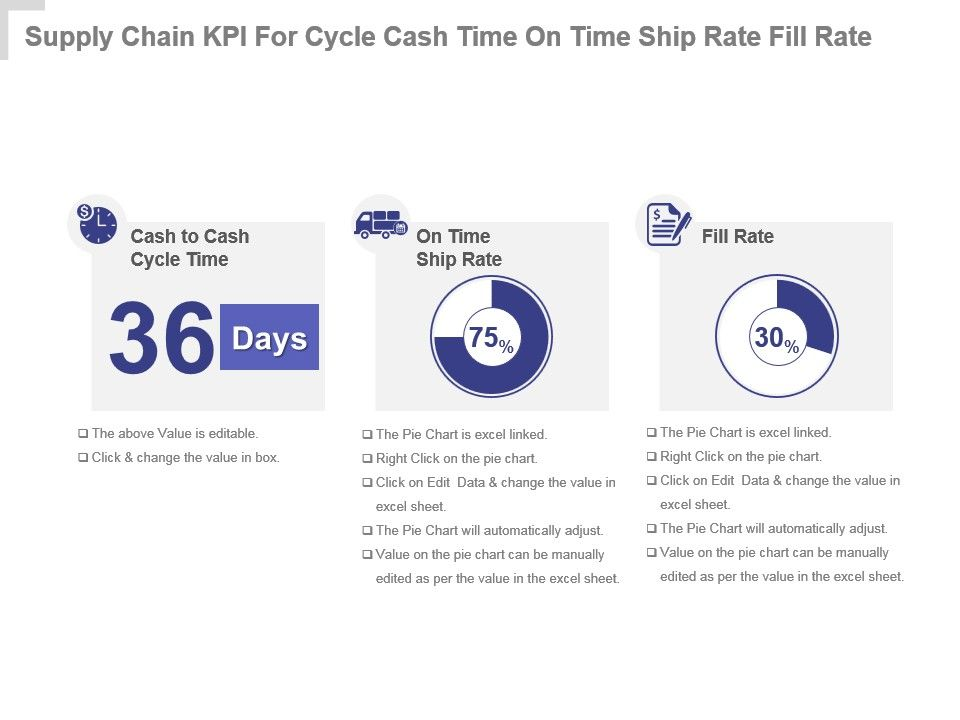 supply_chain_kpi_for_cycle_cash_time_on_time_ship_rate_fill_rate_powerpoint_slide_Slide01