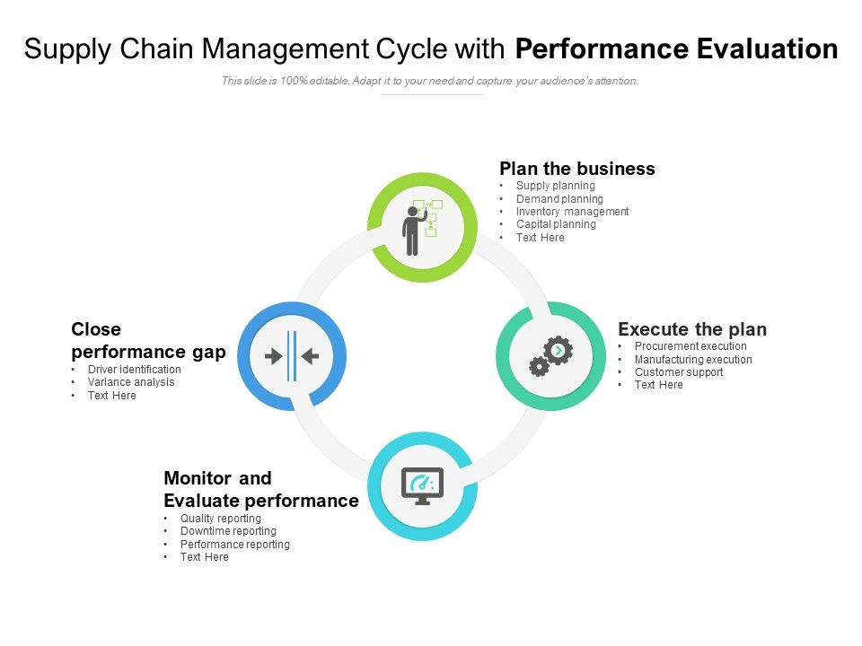 Supply Chain Management Cycle With Performance Evaluation