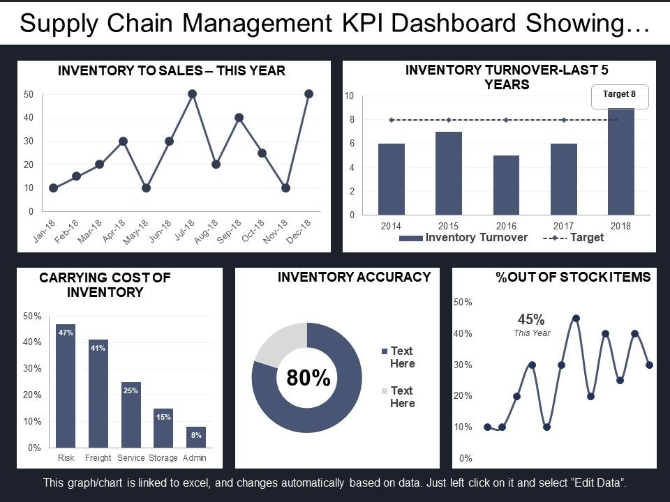 supply_chain_management_kpi_dashboard_showing_inventory_accuracy_and_turnover_Slide01