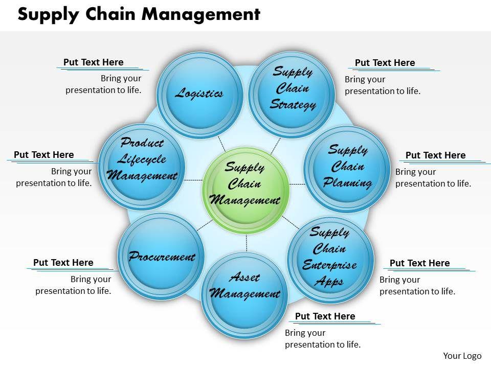 Supply Chain Management Powerpoint Presentation Slide