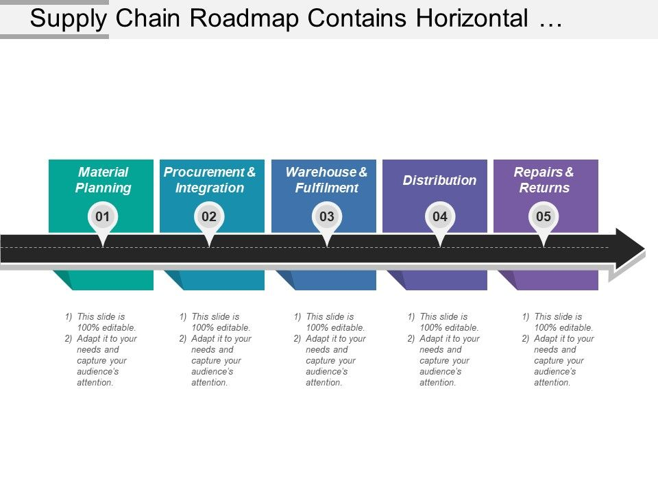 Supply Chain Roadmap Contains Horizontal Planning Warehouse
