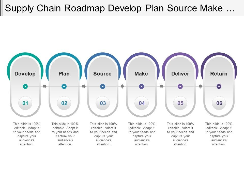 Supply Chain Roadmap Develop Plan Source Make Deliver And