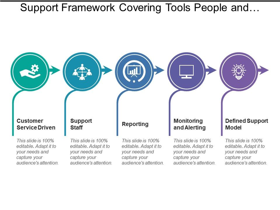 support_framework_covering_tools_people_and_processes_Slide01