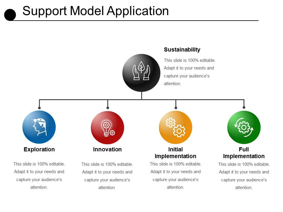 Application support model ppt