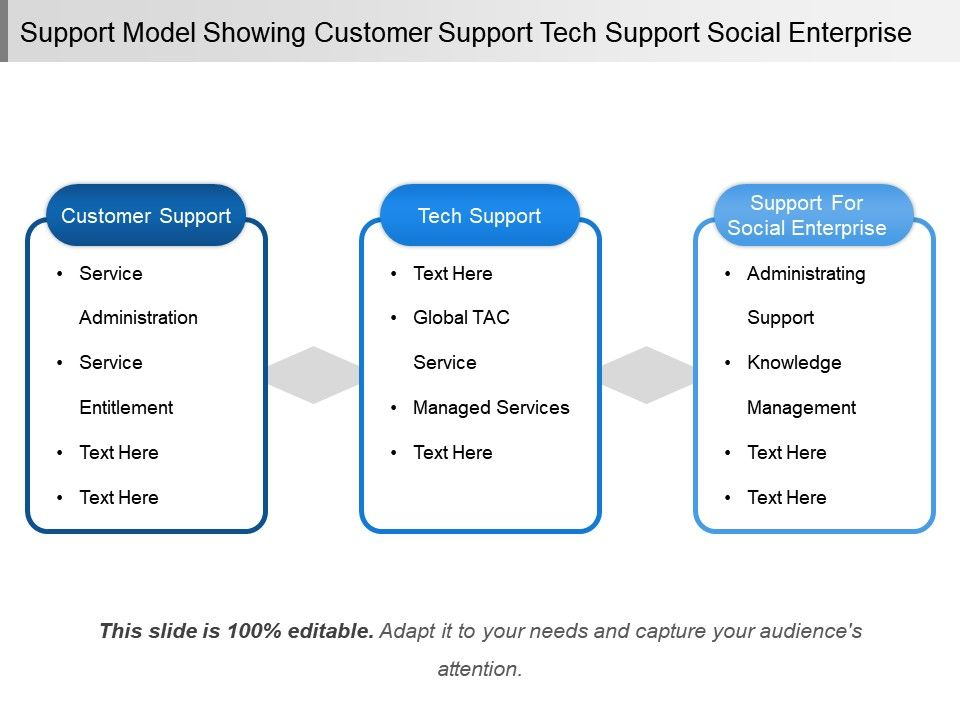 Support Model Showing Customer Support Tech Support Social