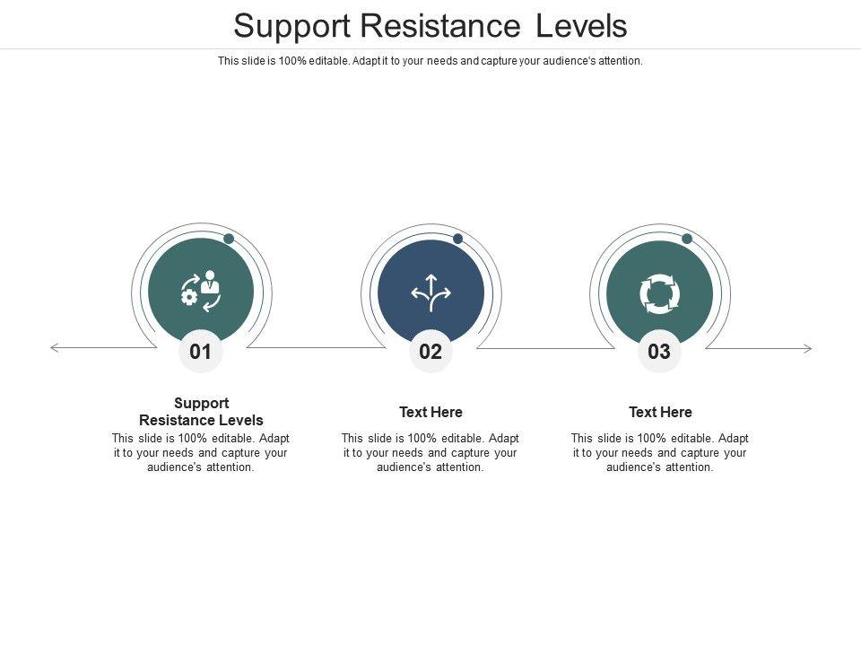 Support Resistance Levels Ppt Powerpoint Presentation Slides Model Cpb