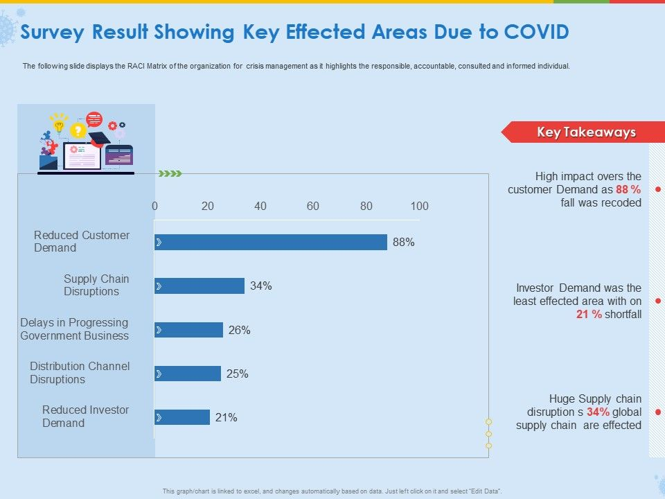 Survey Result Showing Key Effected Areas Due To Covid Ppt Introduction