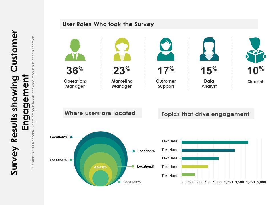 Survey Results Showing Customer Engagement