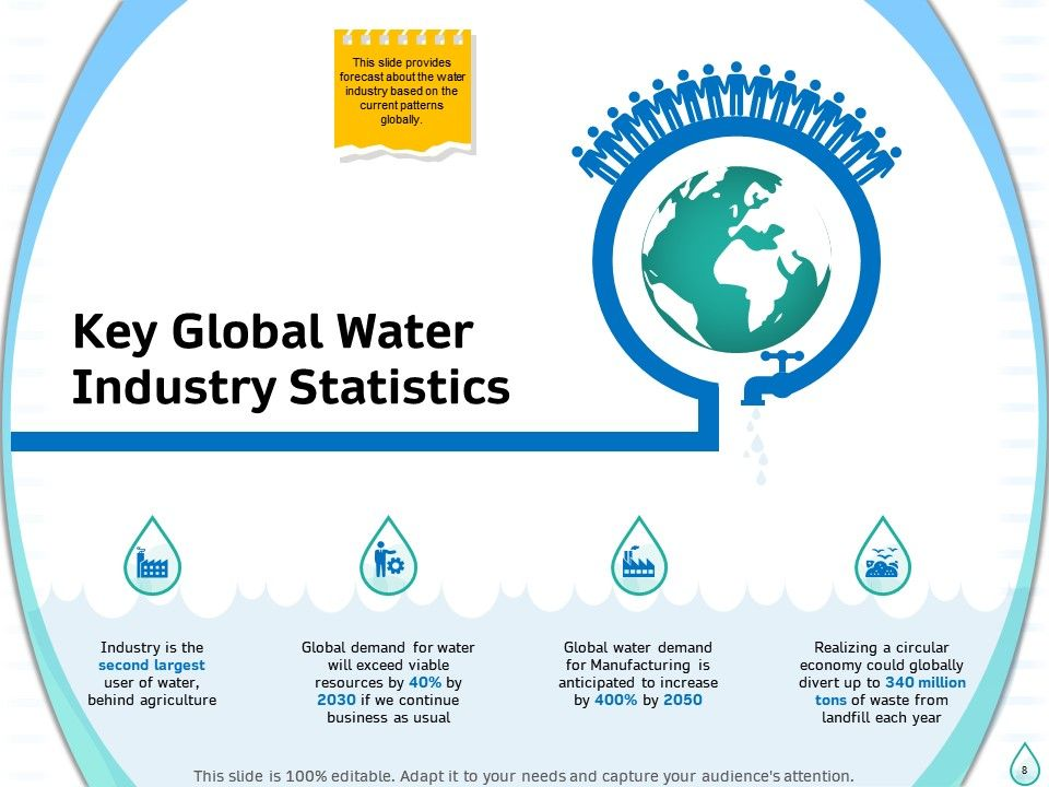Sustainable Water Management Powerpoint Presentation Slides Presentation Graphics Presentation Powerpoint Example Slide Templates