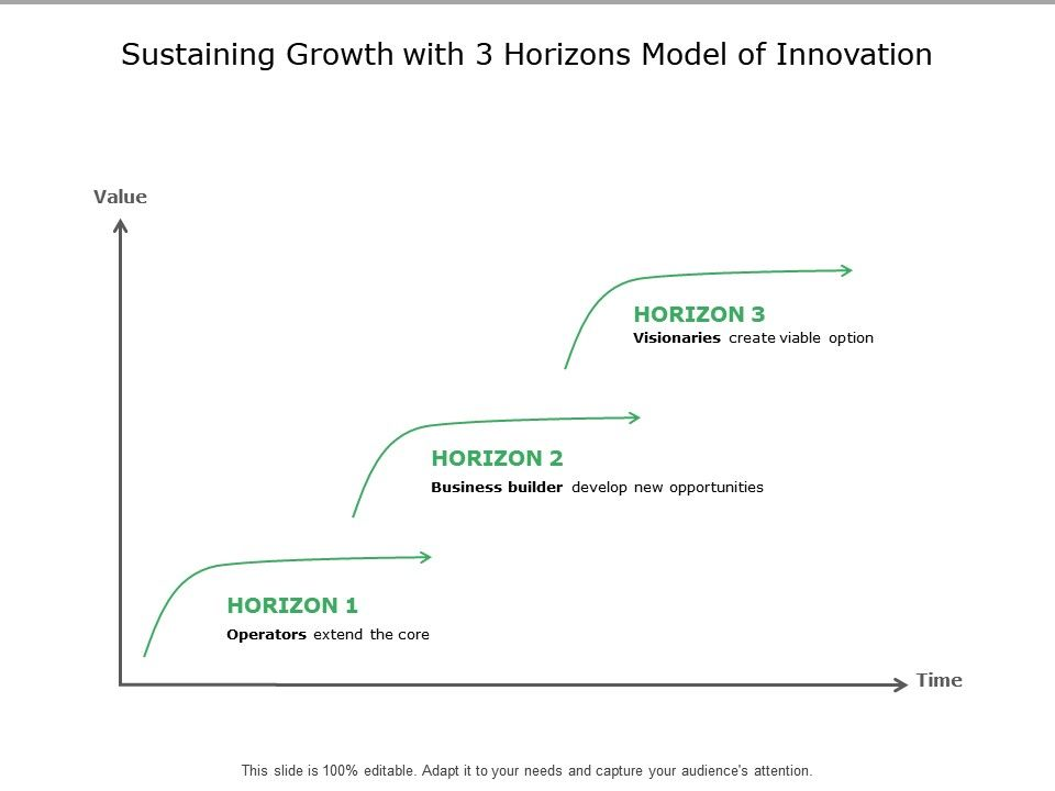 sustaining_growth_with_3_horizons_model_of_innovation_Slide01
