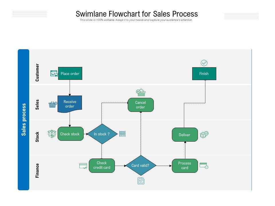 Swimlane Flowchart For Sales Process