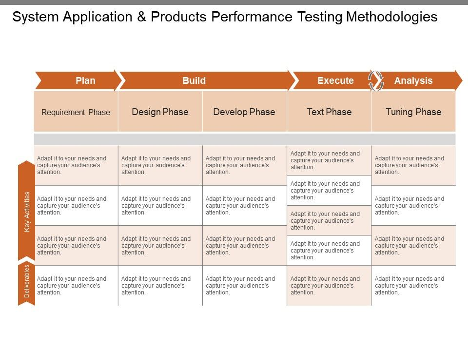 system_application_and_products_performance_testing_methodologies_ppt_summary_Slide01