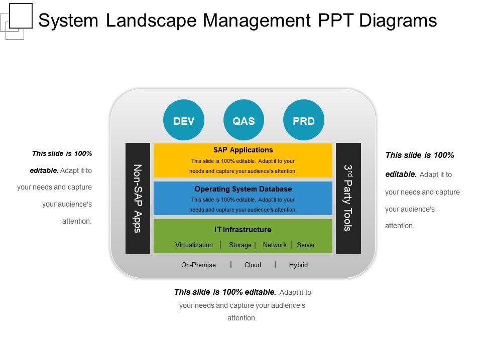 Sap Landscape Diagram Ppt