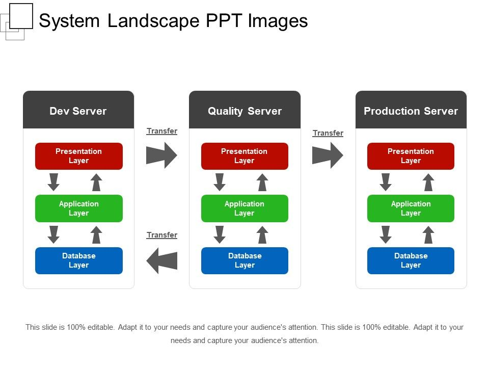 system landscape ppt images powerpoint slide template SAP Tables Diagram system landscape ppt images Slide01