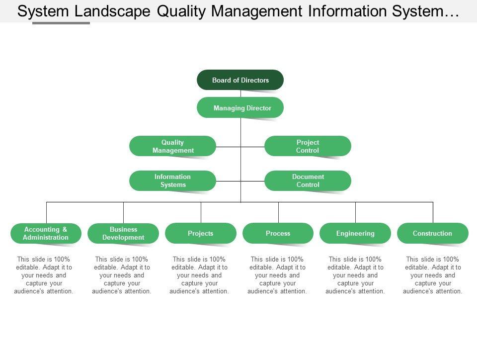 System Landscape Quality Management Information System And Project Control Powerpoint Design Template Sample Presentation Ppt Presentation Background Images