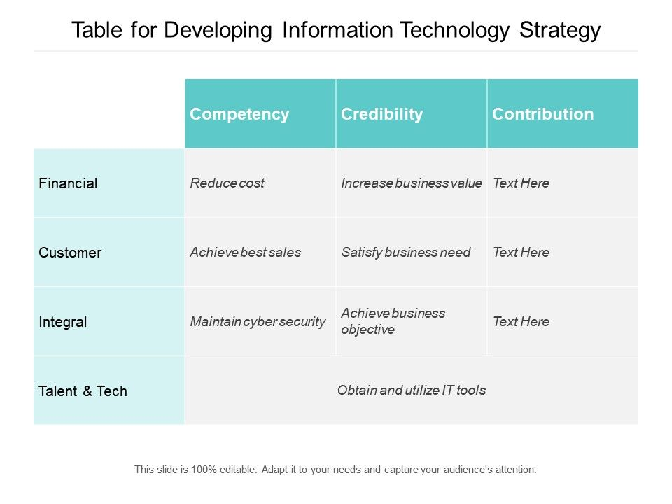 Table For Developing Information Technology Strategy