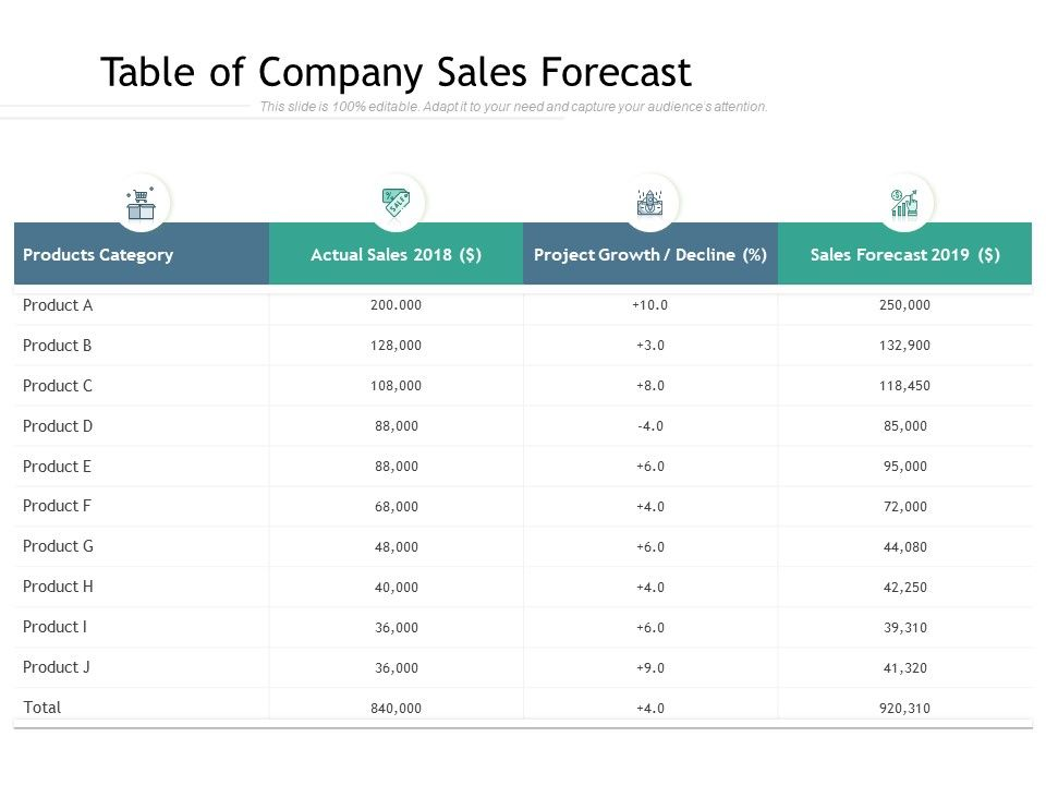 Table Of Company Sales Forecast