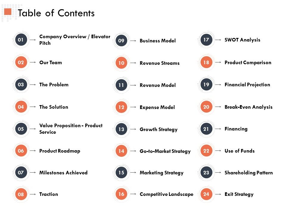 Table Of Contents Business Model Ppt Powerpoint Presentation