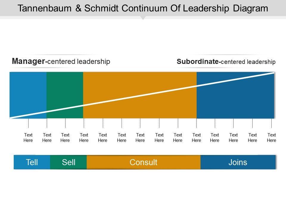 Tannenbaum Puzzle.Tannenbaum And Schmidt Continuum Of Leadership Diagram Powerpoint