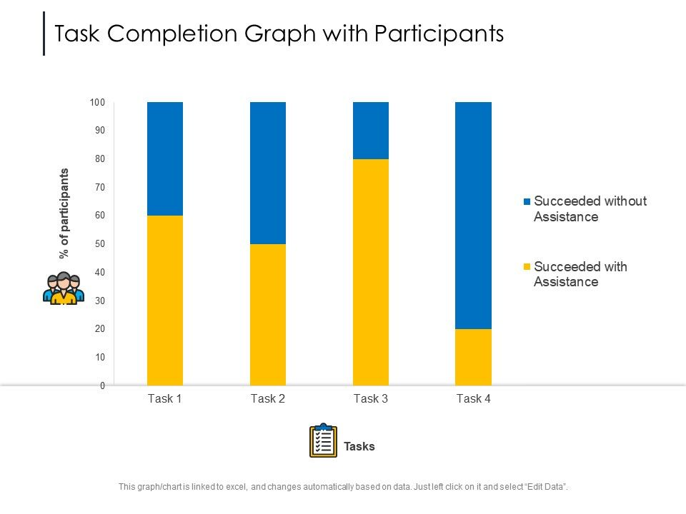 Task Completion Graph With Participants