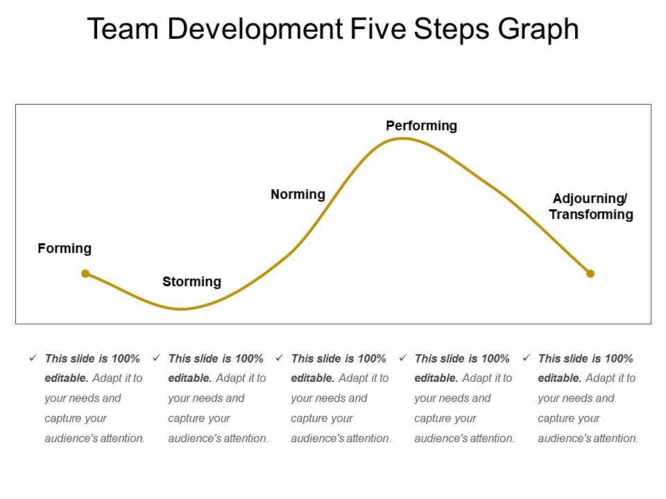 team_development_five_steps_graph_Slide01