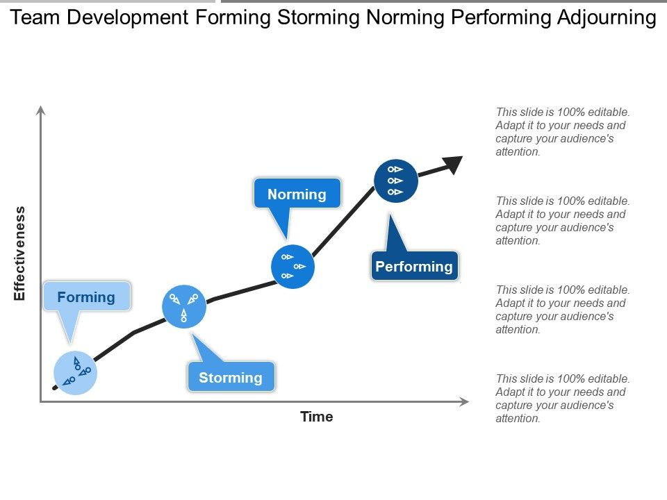 An introduction to the analysis of the storming phase