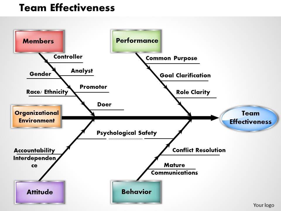 Team effectiveness powerpoint presentation slide template.