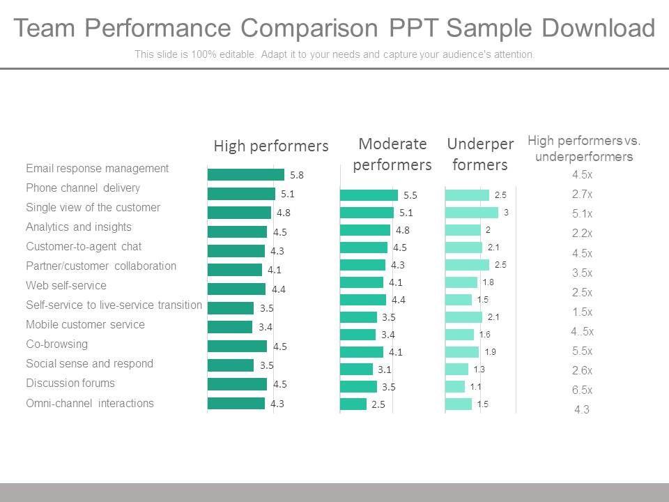 team performance comparison ppt sample download presentation