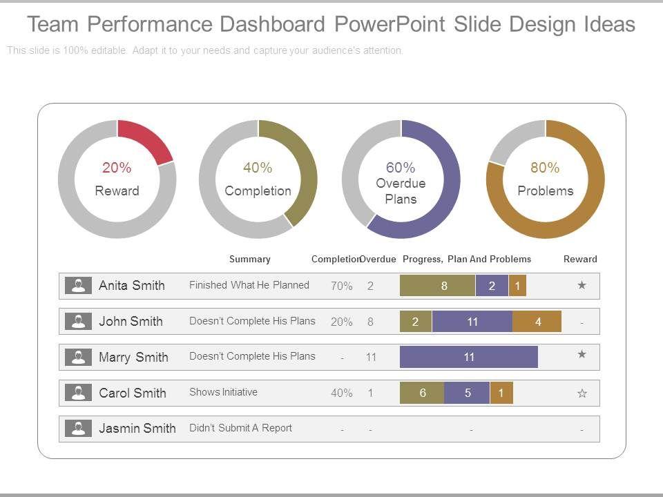 Team Performance Dashboard Powerpoint Slide Design Ideas