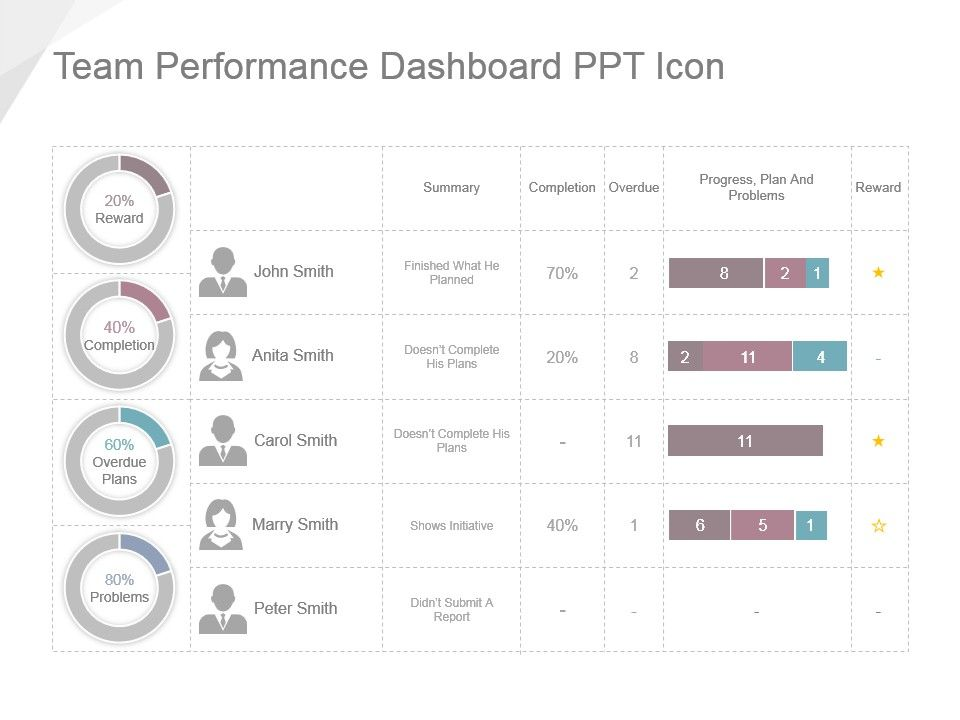 Team Performance Dashboard Ppt Icon | PowerPoint Presentation ...
