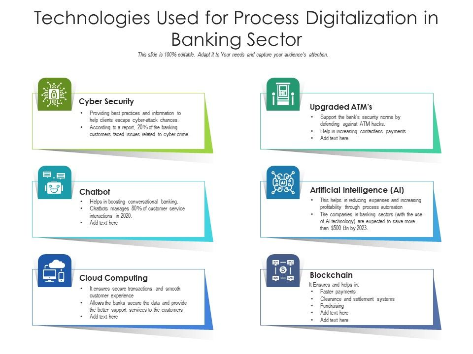 Technologies Used For Process Digitalization In Banking Sector