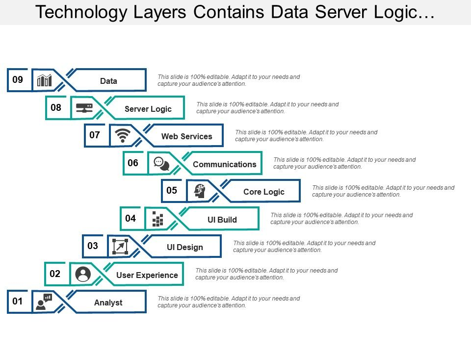 technology_layers_contains_data_server_logic_communication_and_analysts_Slide01