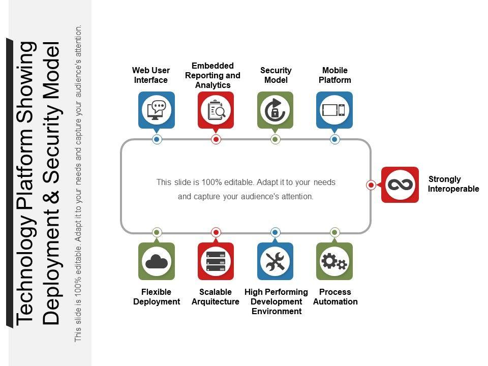 technology_platform_showing_deployment_and_security_model_Slide01