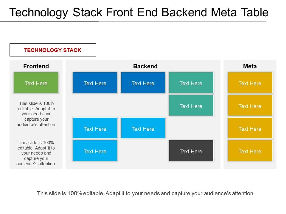 Technology Stack Front End Backend Meta Table
