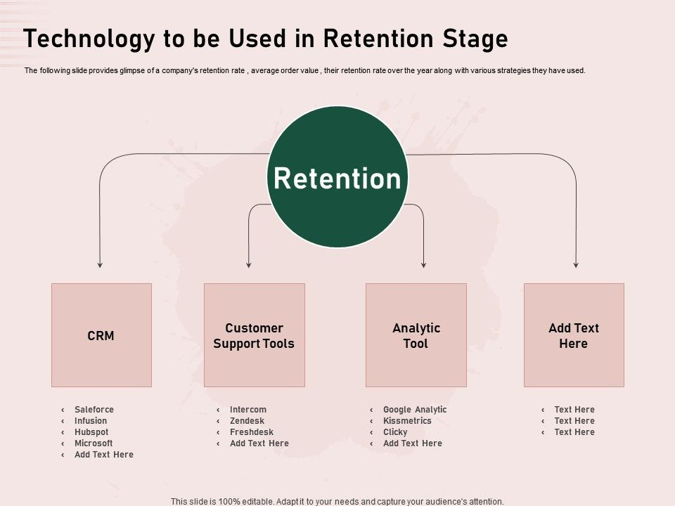 Technology To Be Used In Retention Stage Google Analytic Ppt Infographic Template