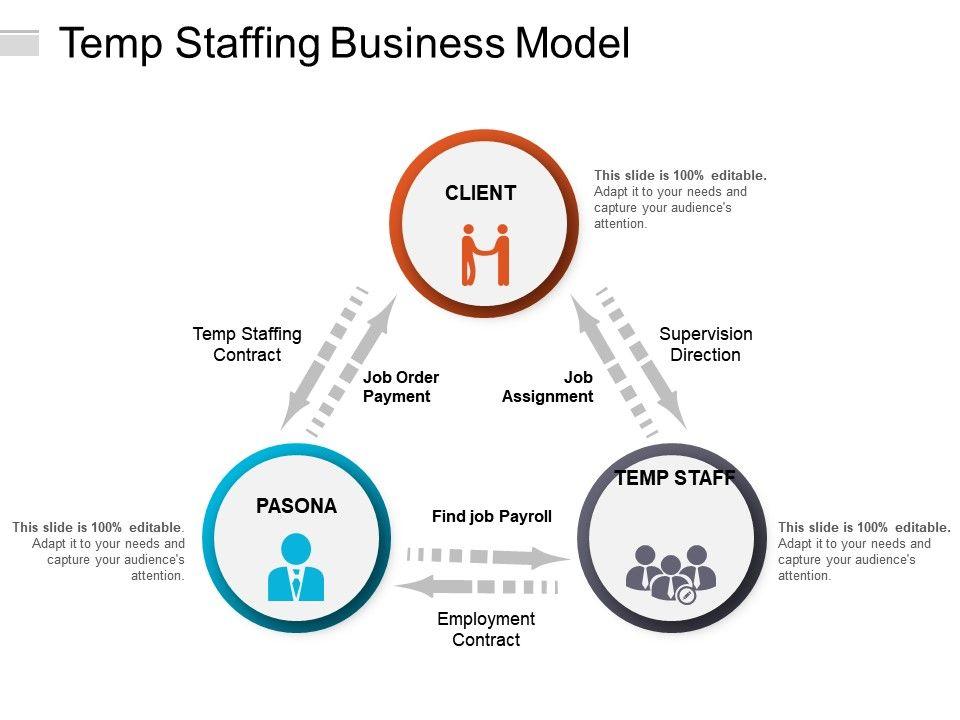 Temp Staffing Business Model | PowerPoint Presentation