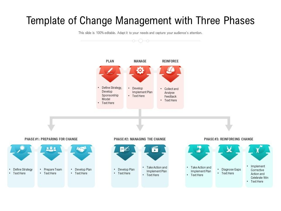 Template Of Change Management With Three Phases