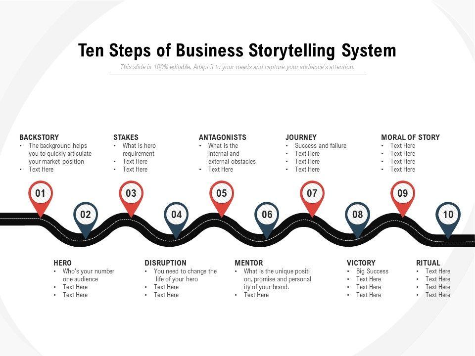 Ten Steps Of Business Storytelling System