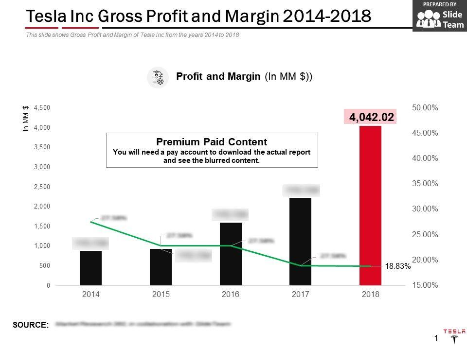 Tesla Inc Gross Profit And Margin 2014-2018 | PowerPoint ...