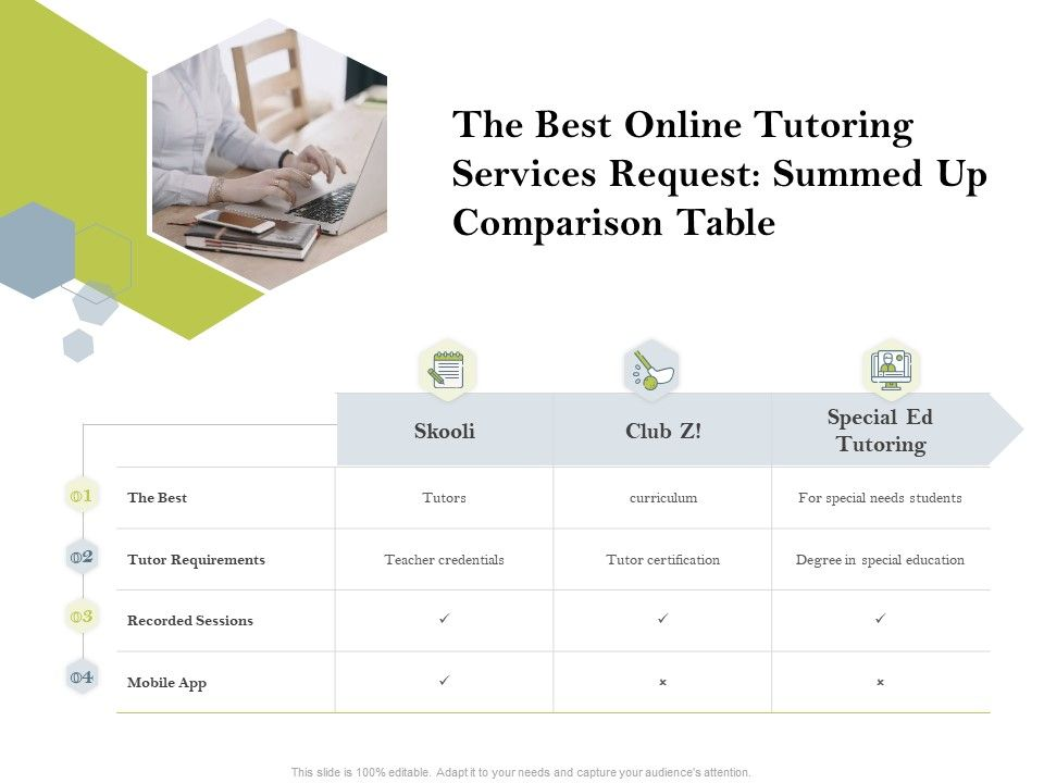 The Best Online Tutoring Services Request Summed Up Comparison Table Ppt Slides