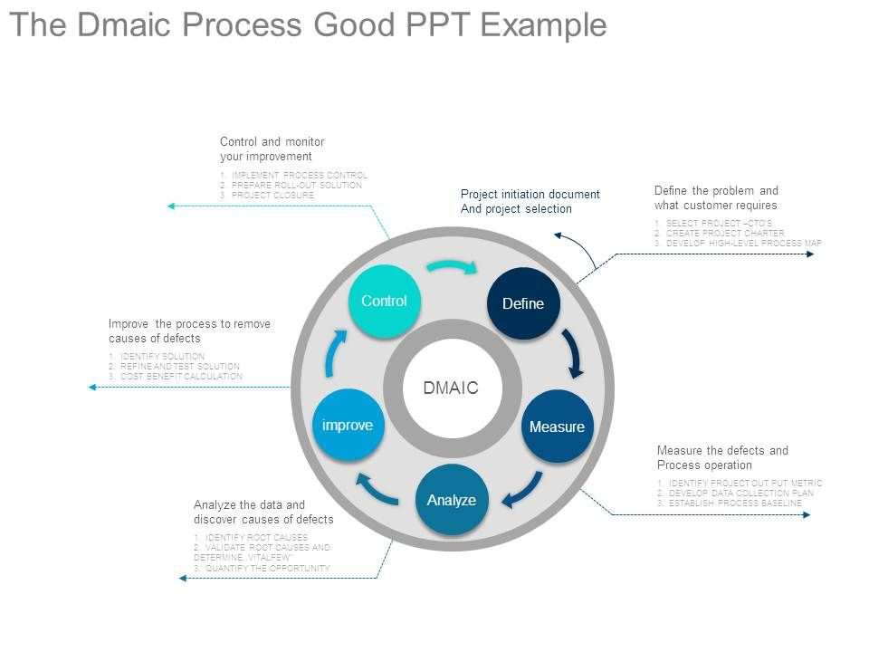 the dmaic process good ppt example powerpoint presentation designs