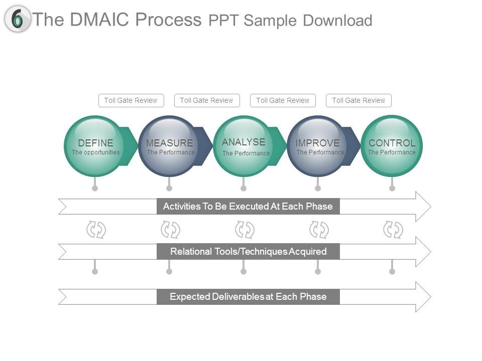 The Dmaic Process Ppt Sample Download | PowerPoint Slide Images